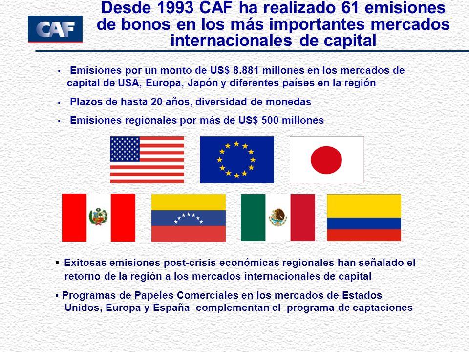 Desde 1993 CAF ha realizado 61 emisiones de bonos en los más importantes mercados internacionales de capital