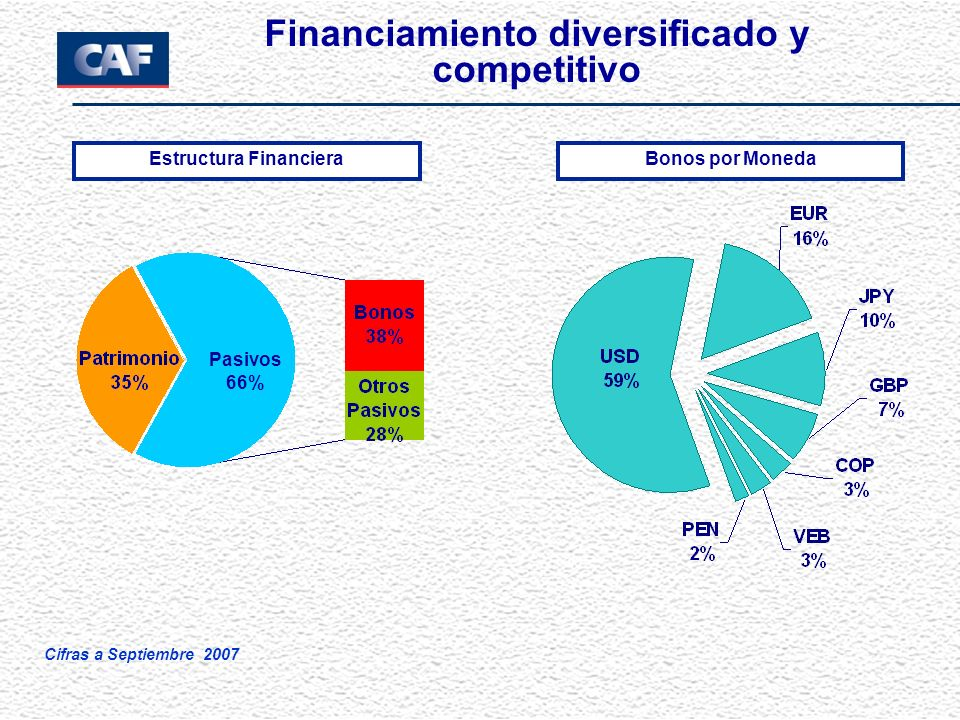 Financiamiento diversificado y competitivo