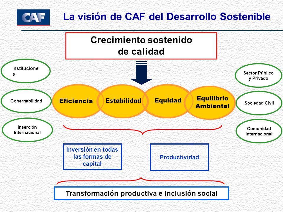 La visión de CAF del Desarrollo Sostenible