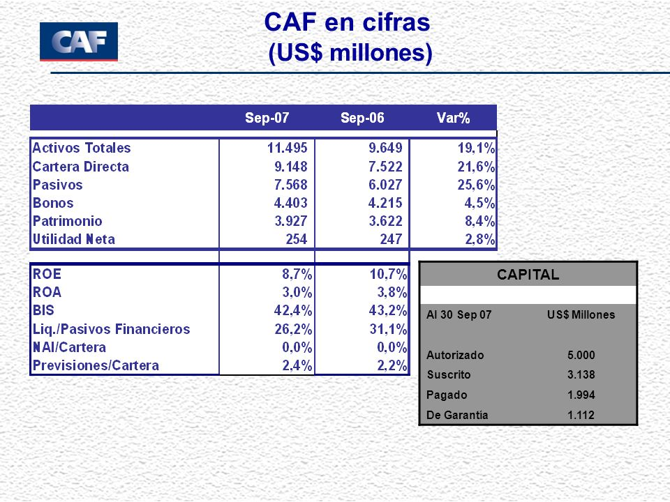 CAF en cifras (US$ millones) CAPITAL Al 30 Sep 07 US$ Millones