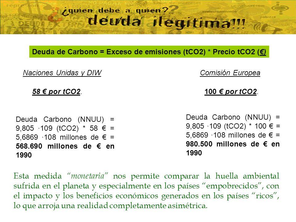 Deuda de Carbono = Exceso de emisiones (tCO2) * Precio tCO2 (€)