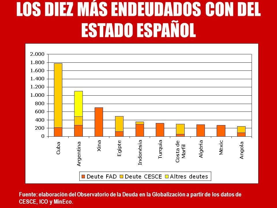 LOS DIEZ MÁS ENDEUDADOS CON DEL ESTADO ESPAÑOL