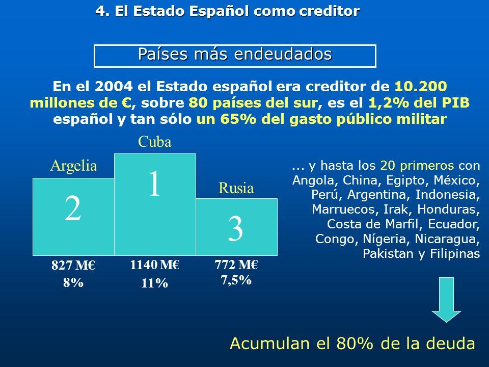 4. El Estado Español como creditor