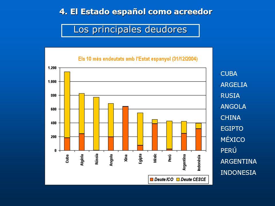 4. El Estado español como acreedor