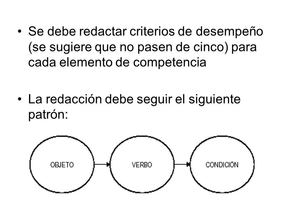 Se debe redactar criterios de desempeño (se sugiere que no pasen de cinco) para cada elemento de competencia