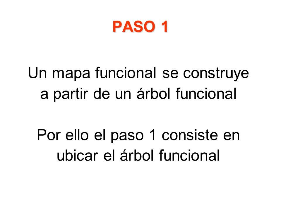 Un mapa funcional se construye a partir de un árbol funcional