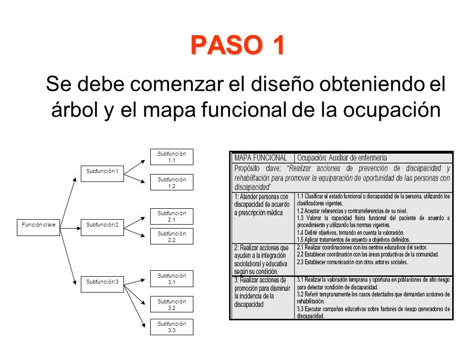 PASO 1 Se debe comenzar el diseño obteniendo el árbol y el mapa funcional de la ocupación. Función clave.