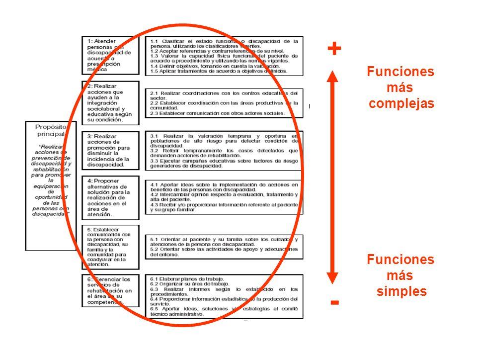 + Funciones más complejas Funciones más simples -
