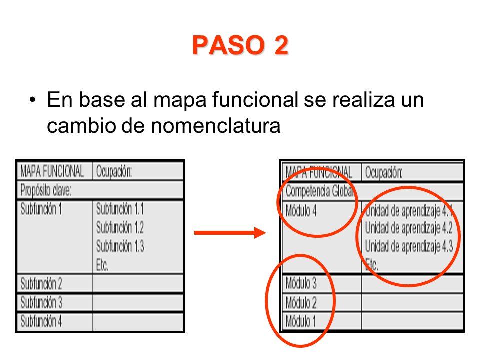 PASO 2 En base al mapa funcional se realiza un cambio de nomenclatura