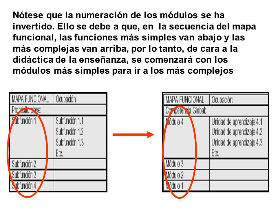 Nótese que la numeración de los módulos se ha