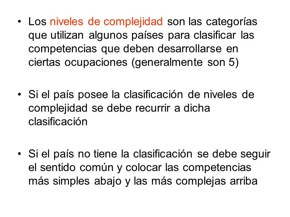 Los niveles de complejidad son las categorías que utilizan algunos países para clasificar las competencias que deben desarrollarse en ciertas ocupaciones (generalmente son 5)