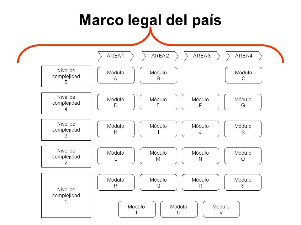 Marco legal del país Módulo A B C G D E F H I J K L M N O P Q R S T U