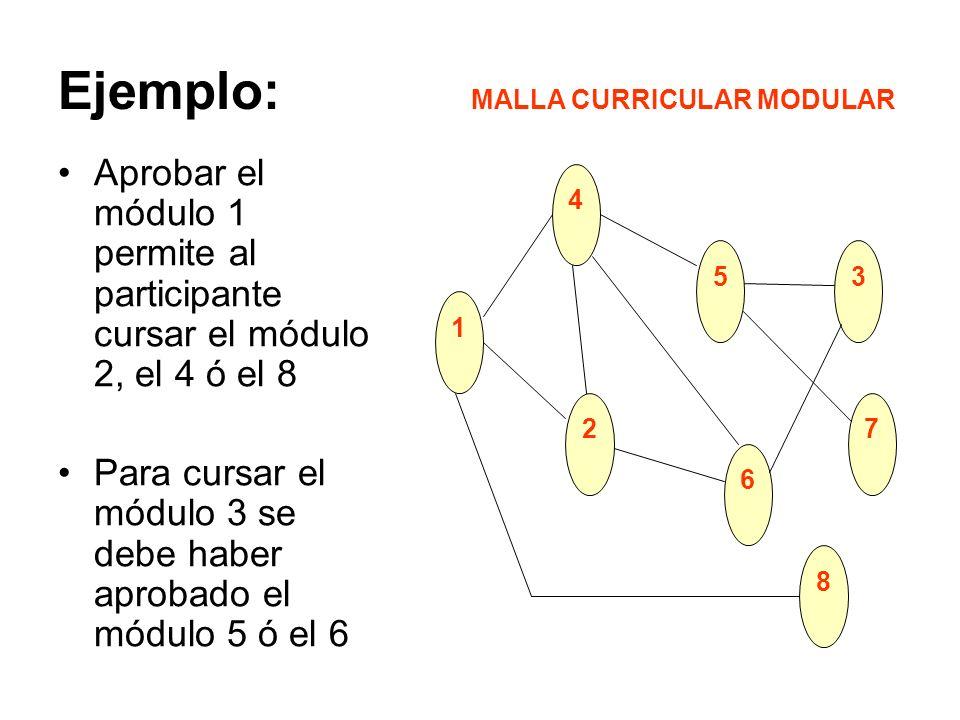 MALLA CURRICULAR MODULAR
