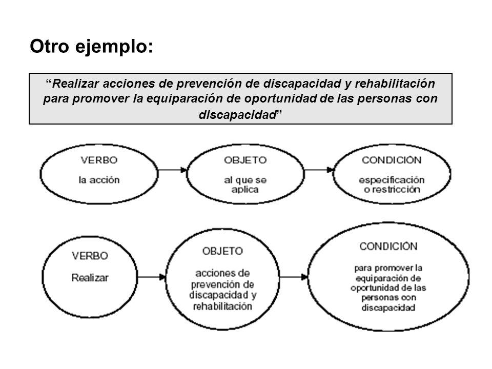 Otro ejemplo: Realizar acciones de prevención de discapacidad y rehabilitación para promover la equiparación de oportunidad de las personas con.