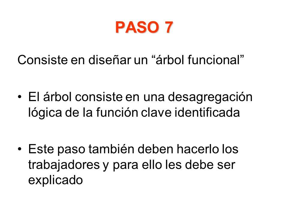 PASO 7 Consiste en diseñar un árbol funcional