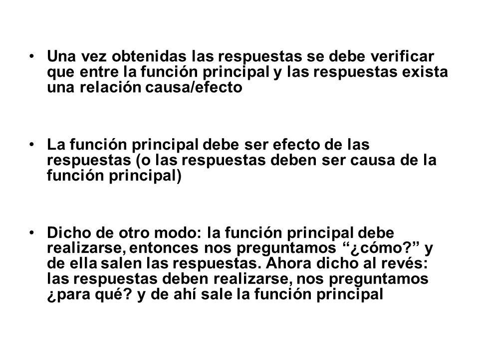 Una vez obtenidas las respuestas se debe verificar que entre la función principal y las respuestas exista una relación causa/efecto