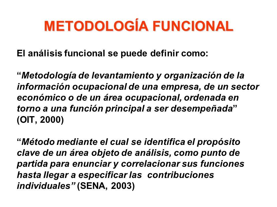 METODOLOGÍA FUNCIONAL