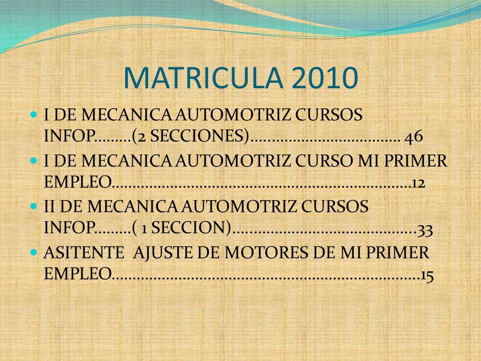 MATRICULA 2010I DE MECANICA AUTOMOTRIZ CURSOS INFOP………(2 SECCIONES)…..…………………………. 46.