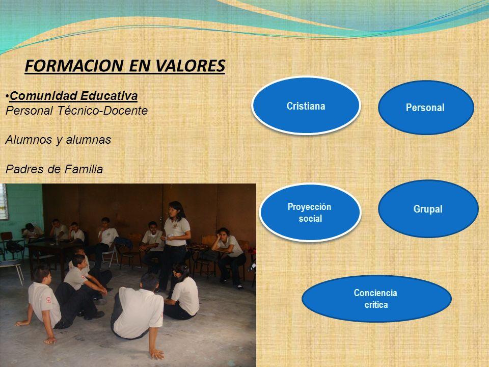 Comunidad Educativa Personal Técnico-Docente Alumnos y alumnas Padres de Familia