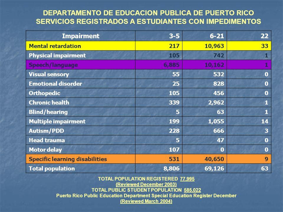 DEPARTAMENTO DE EDUCACION PUBLICA DE PUERTO RICO
