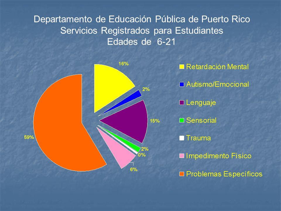 Departamento de Educación Pública de Puerto Rico Servicios Registrados para Estudiantes Edades de 6-21