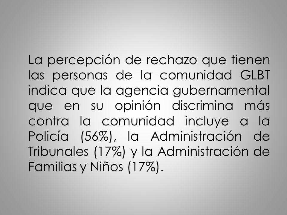 La percepción de rechazo que tienen las personas de la comunidad GLBT indica que la agencia gubernamental que en su opinión discrimina más contra la comunidad incluye a la Policía (56%), la Administración de Tribunales (17%) y la Administración de Familias y Niños (17%).