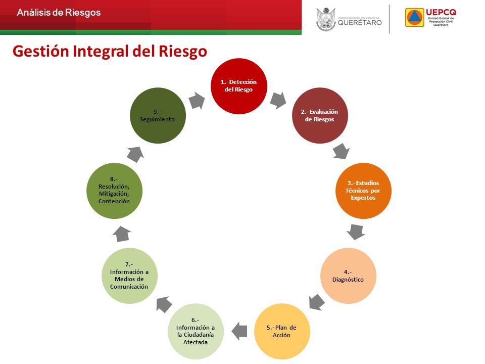Gestión Integral del Riesgo
