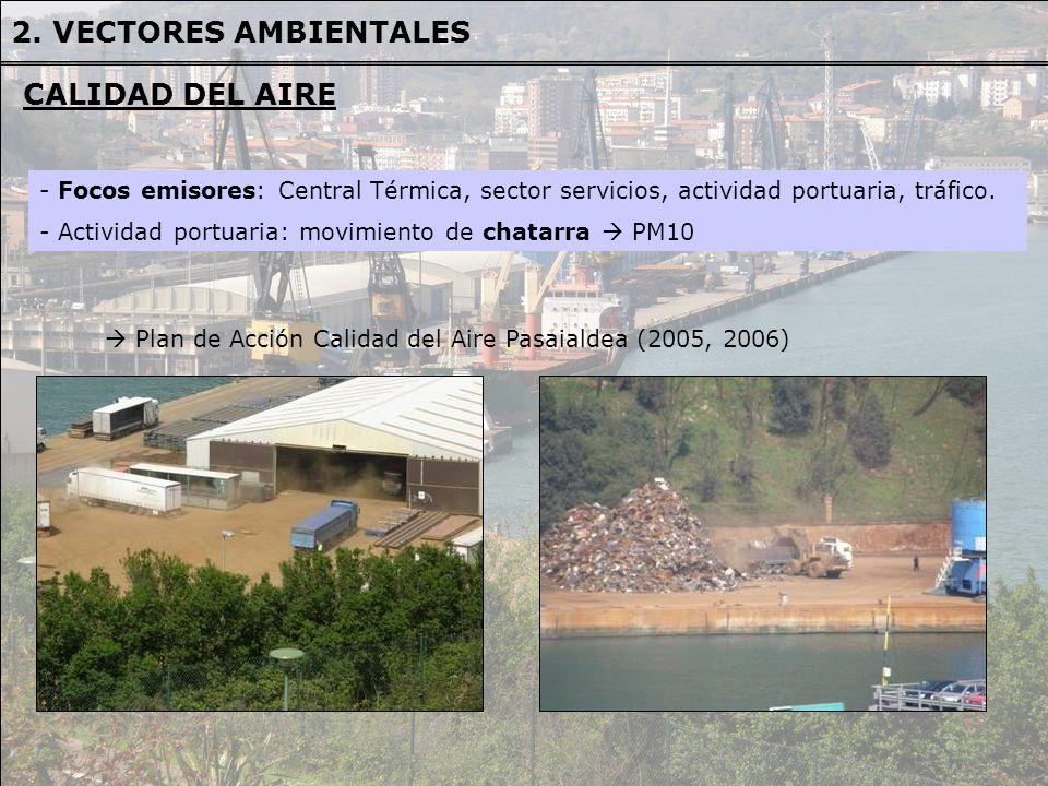 2. VECTORES AMBIENTALES CALIDAD DEL AIRE