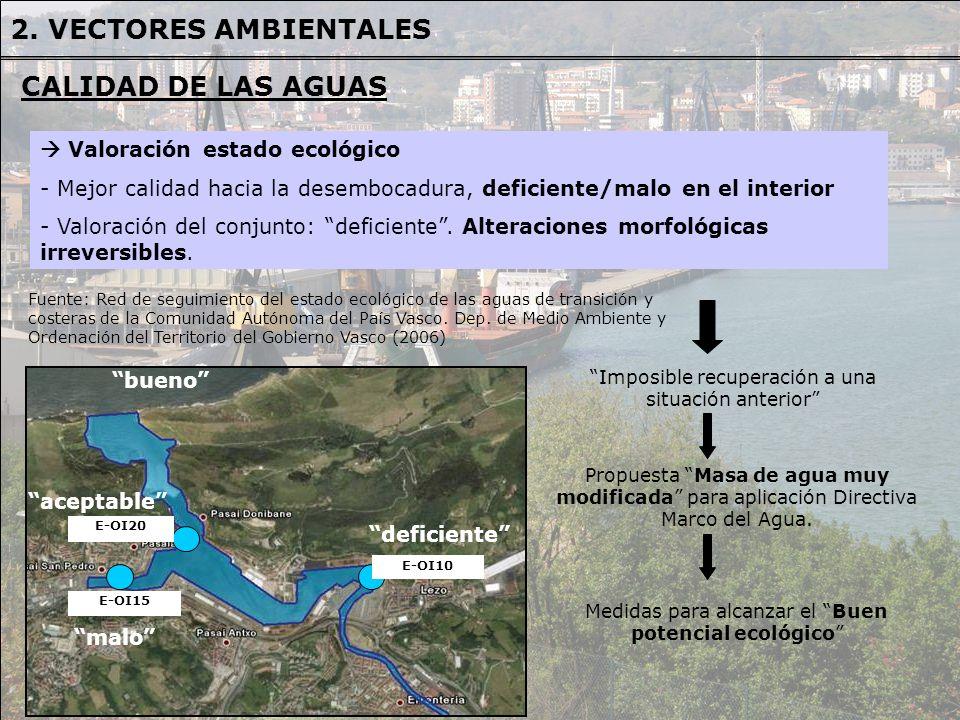 2. VECTORES AMBIENTALES CALIDAD DE LAS AGUAS