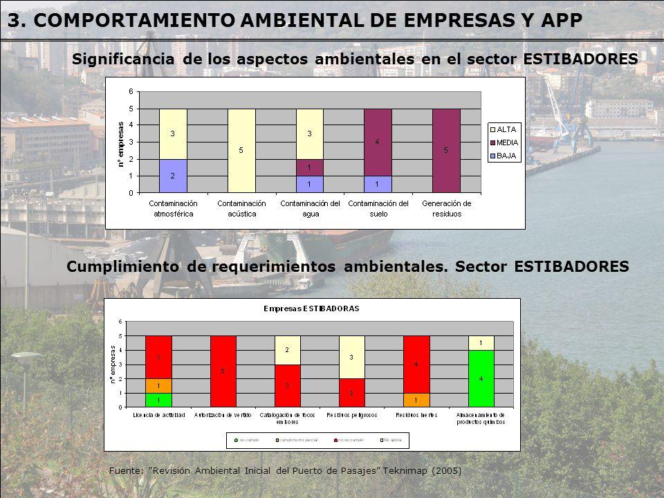 3. COMPORTAMIENTO AMBIENTAL DE EMPRESAS Y APP