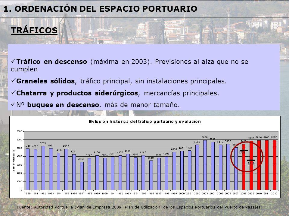 1. ORDENACIÓN DEL ESPACIO PORTUARIO