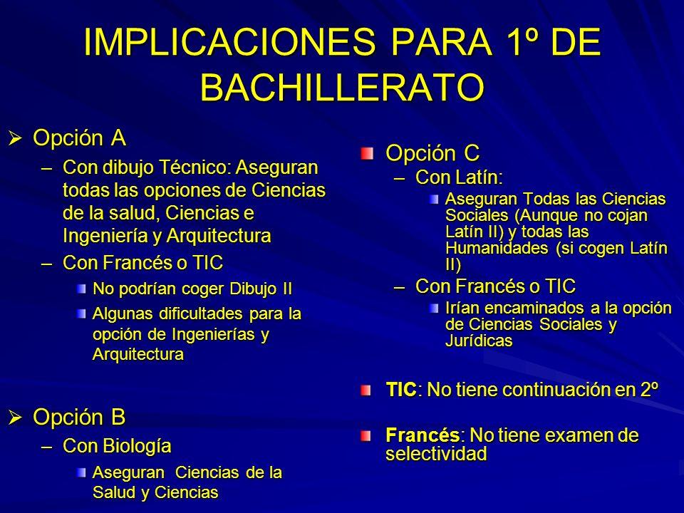 IMPLICACIONES PARA 1º DE BACHILLERATO