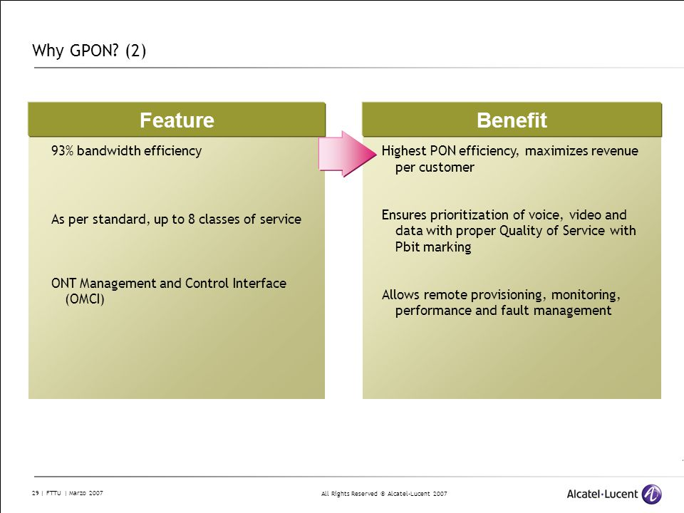 Feature+Benefit+Why+GPON+%282%29+93%25+bandwidth+efficiency redes pasivas opticas coniet ppt descargar  at n-0.co