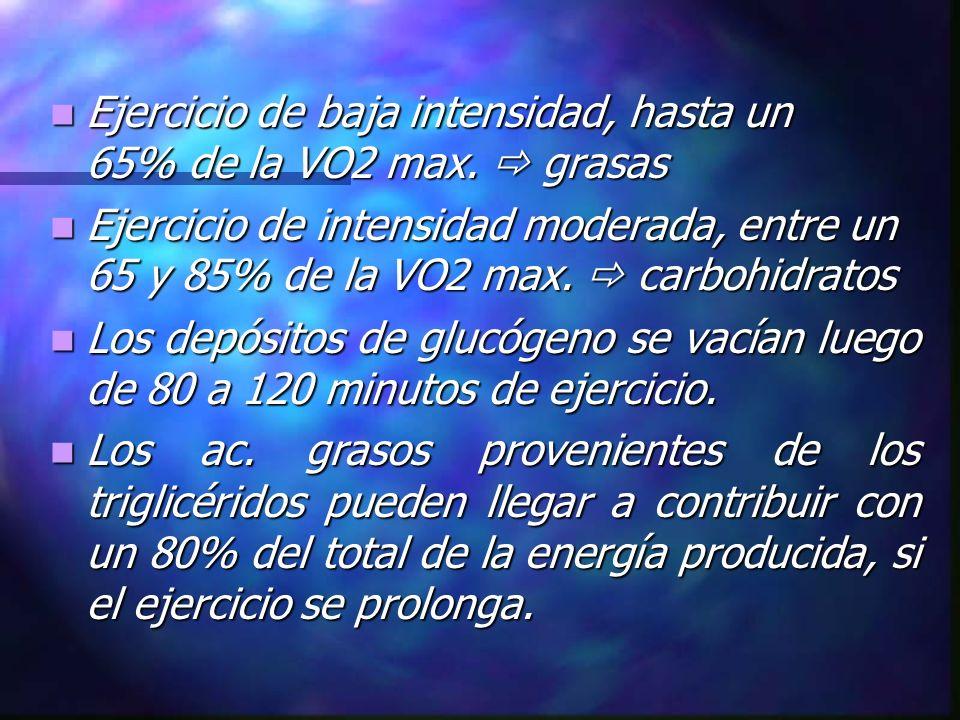 Ejercicio de baja intensidad, hasta un 65% de la VO2 max.  grasas