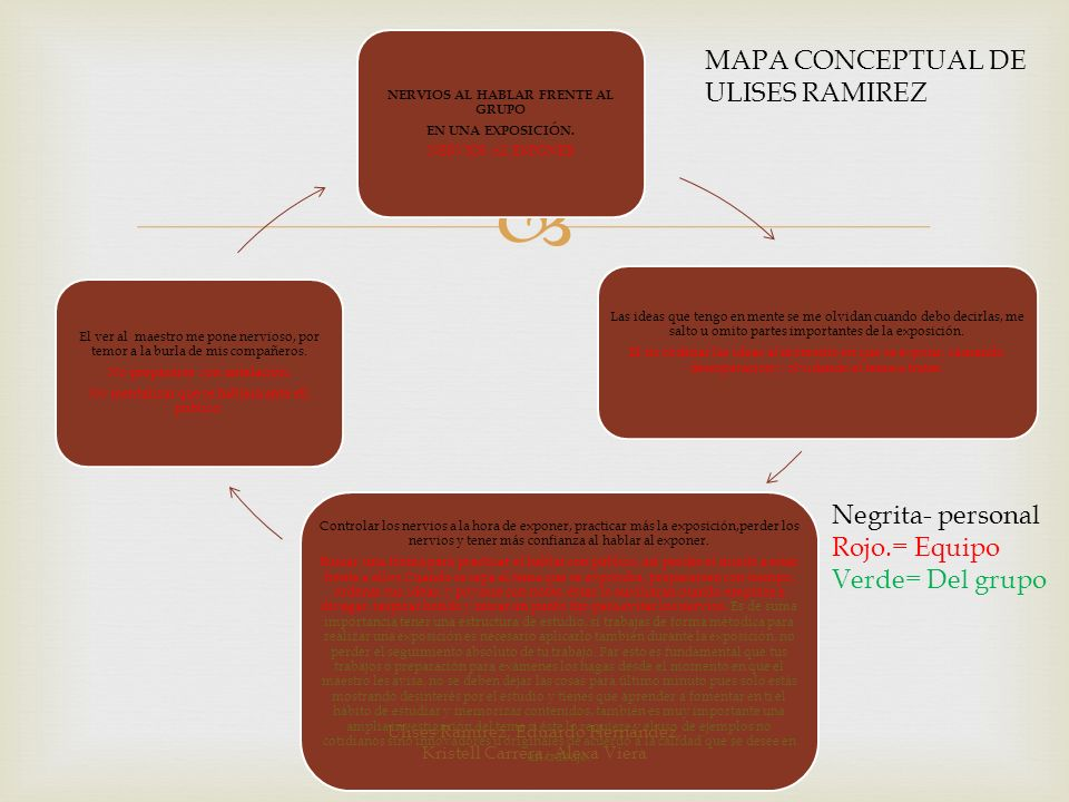 MAPA CONCEPTUAL DE ULISES RAMIREZ