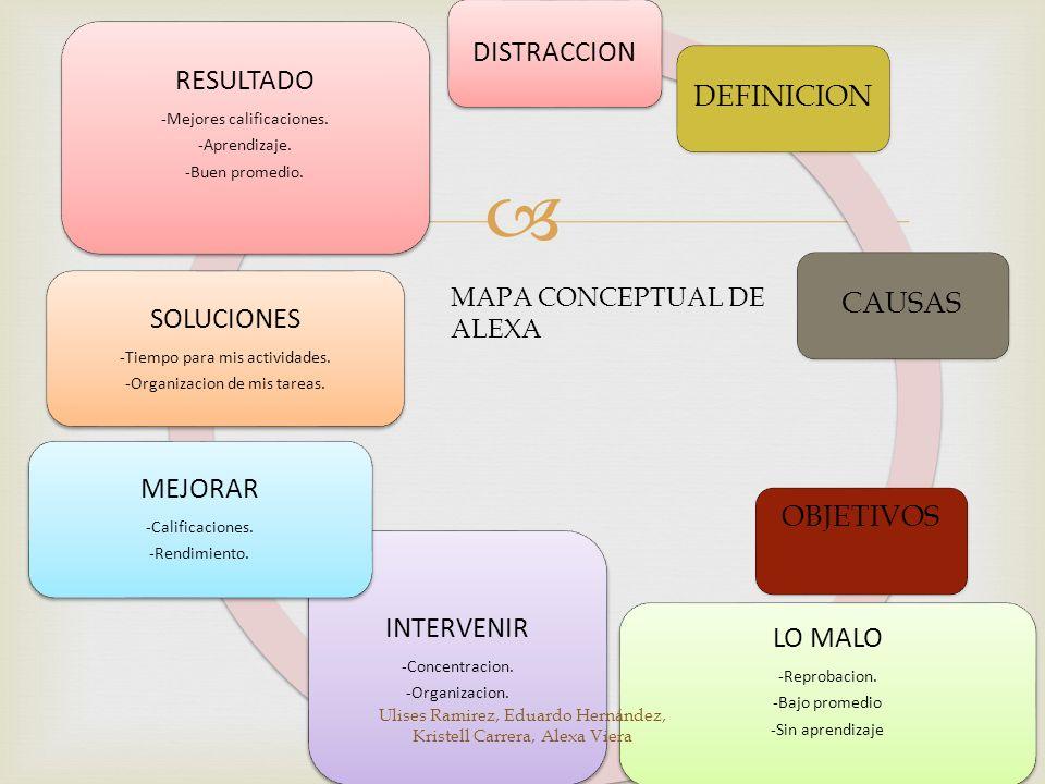 LO MALO RESULTADO SOLUCIONES INTERVENIR MEJORAR