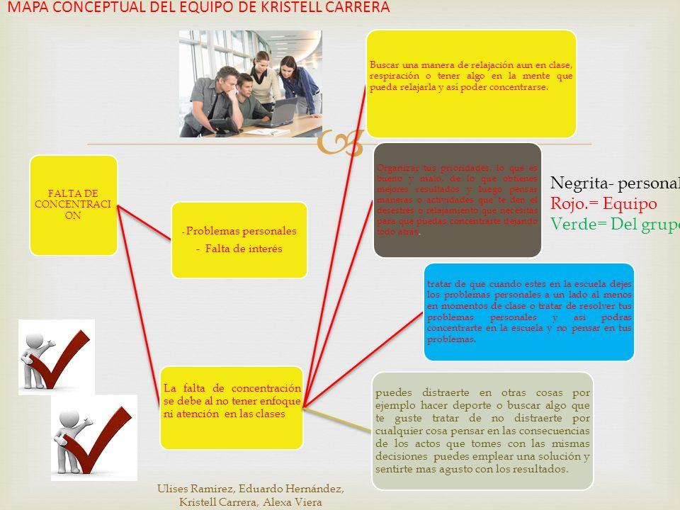 MAPA CONCEPTUAL DEL EQUIPO DE KRISTELL CARRERA