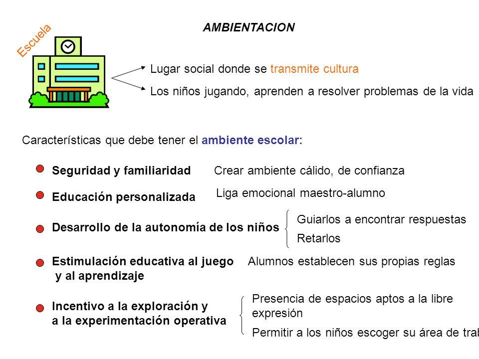 AMBIENTACION Escuela. Lugar social donde se transmite cultura. Los niños jugando, aprenden a resolver problemas de la vida.