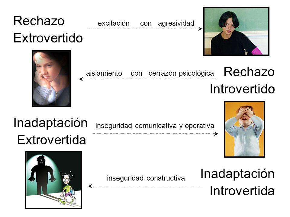 Rechazo Extrovertido Introvertido Inadaptación Extrovertida