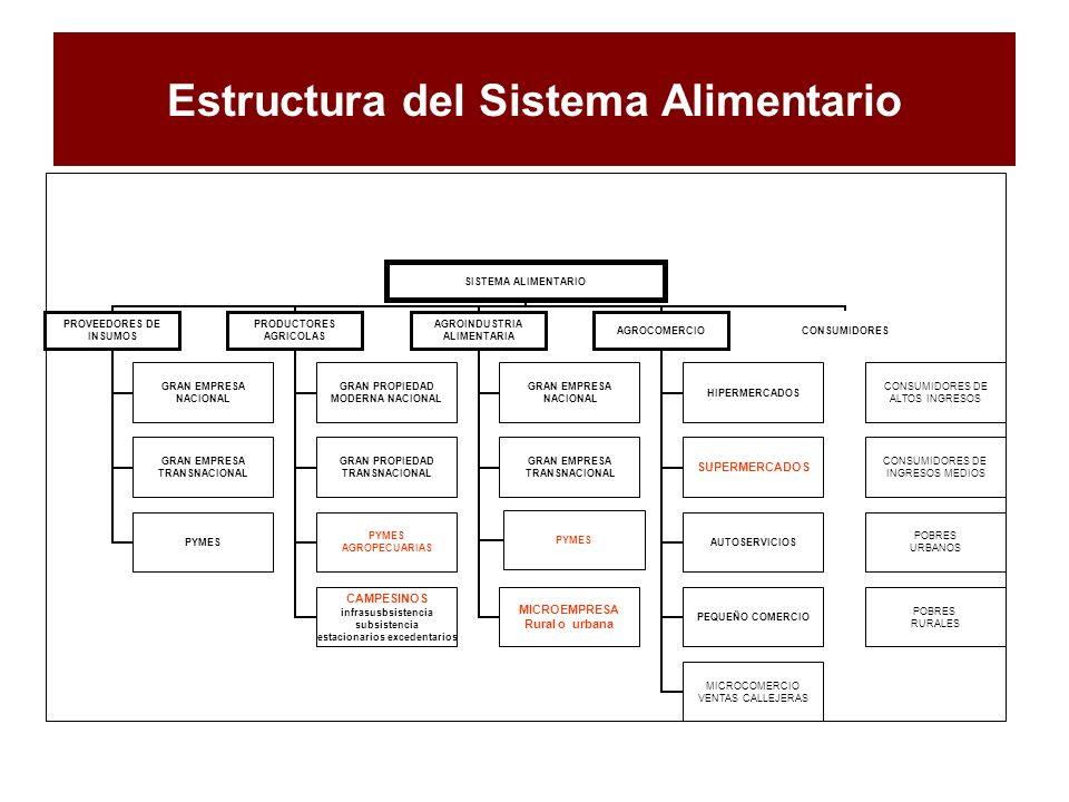 Estructura del Sistema Alimentario