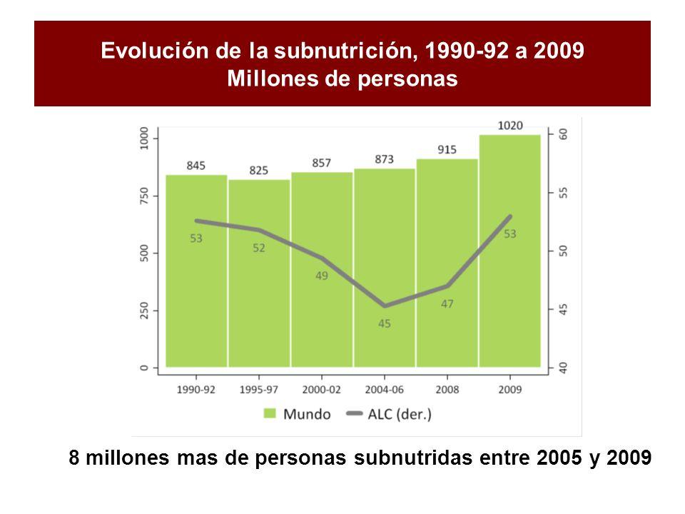 Evolución de la subnutrición, 1990-92 a 2009 Millones de personas