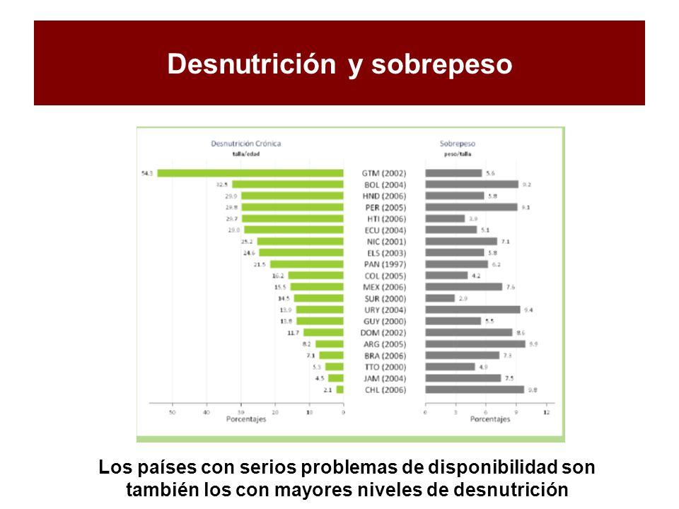 Desnutrición y sobrepeso