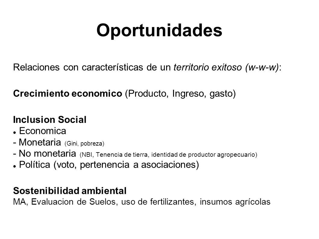 OportunidadesRelaciones con características de un territorio exitoso (w-w-w): Crecimiento economico (Producto, Ingreso, gasto)