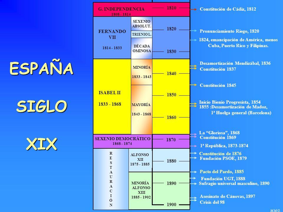 1824, emancipación de América, menos Cuba, Puerto Rico y Filipinas.