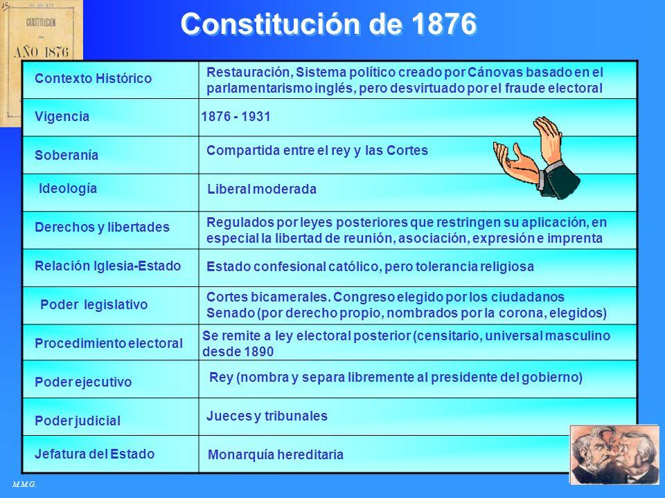 Constitución de 1876 Restauración, Sistema político creado por Cánovas basado en el parlamentarismo inglés, pero desvirtuado por el fraude electoral.