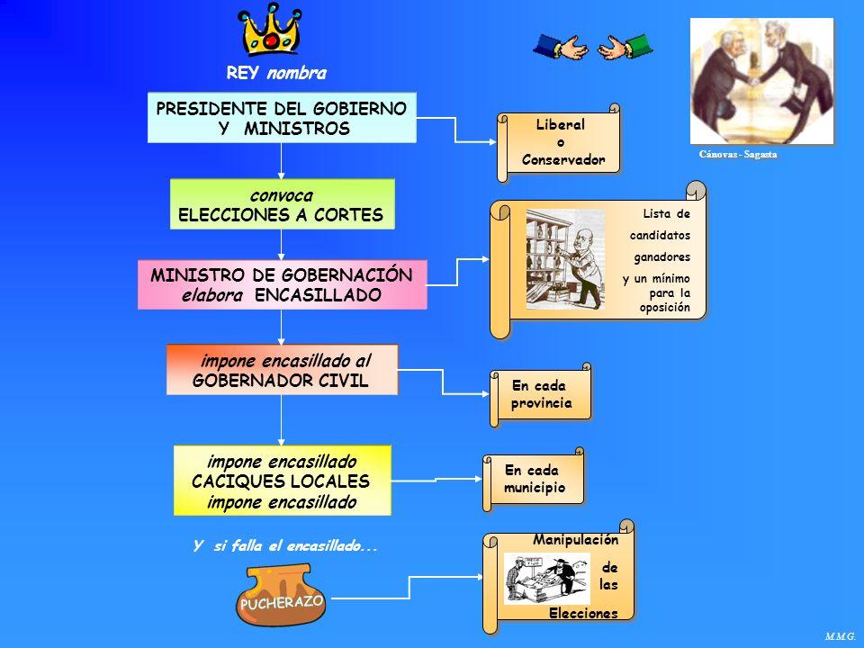 PRESIDENTE DEL GOBIERNO MINISTRO DE GOBERNACIÓN