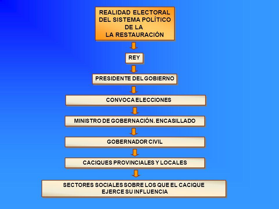 REALIDAD ELECTORAL DEL SISTEMA POLÍTICO DE LA LA RESTAURACIÓN