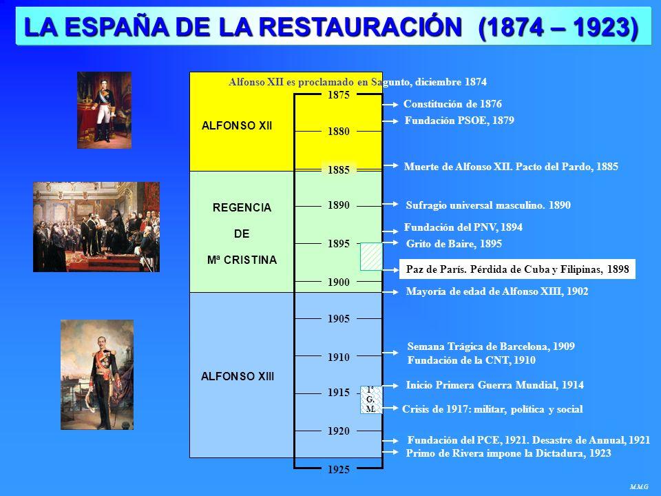 LA ESPAÑA DE LA RESTAURACIÓN (1874 – 1923)