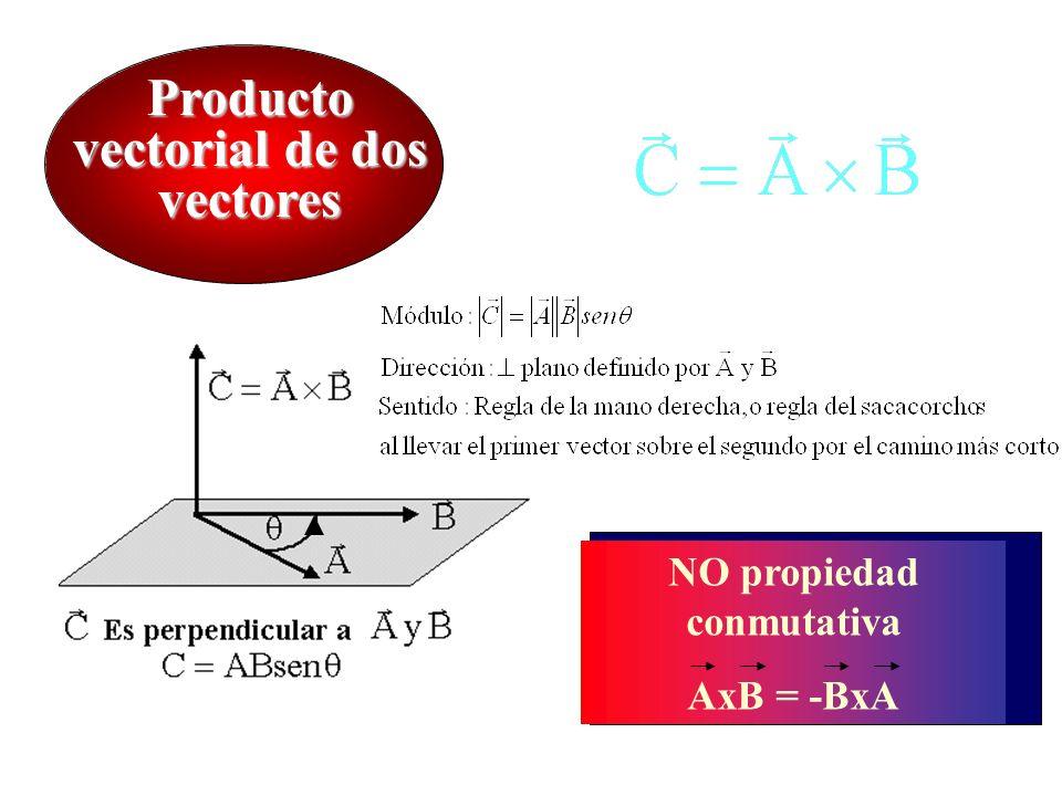 Producto vectorial de dos vectores NO propiedad conmutativa