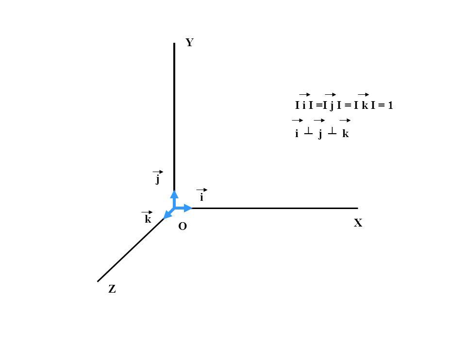 Y I i I =I j I = I k I = 1 i ┴ j ┴ k j i k X O Z